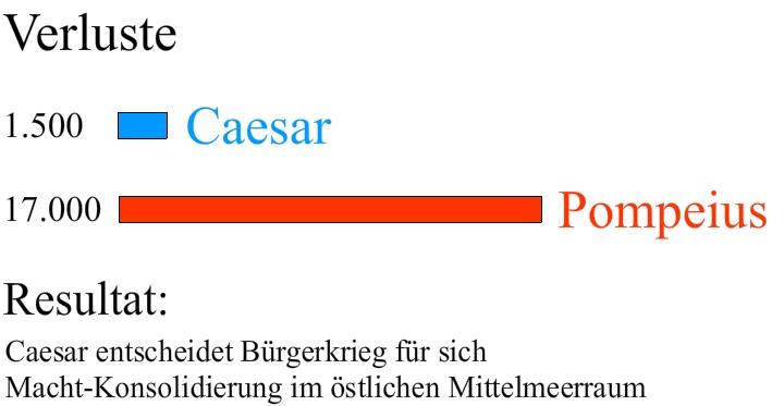 pompeius caesar bürgerkrieg